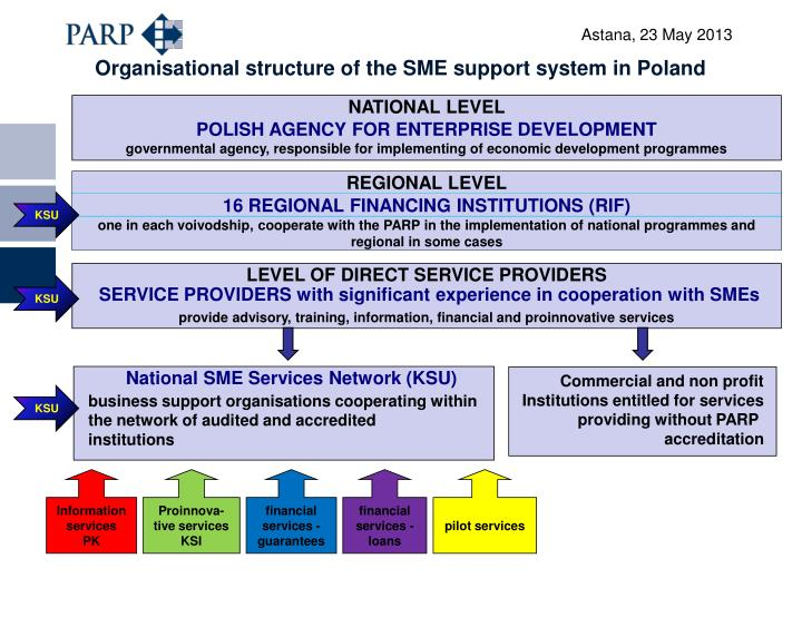 Organisational structure of the SME support system in Poland
