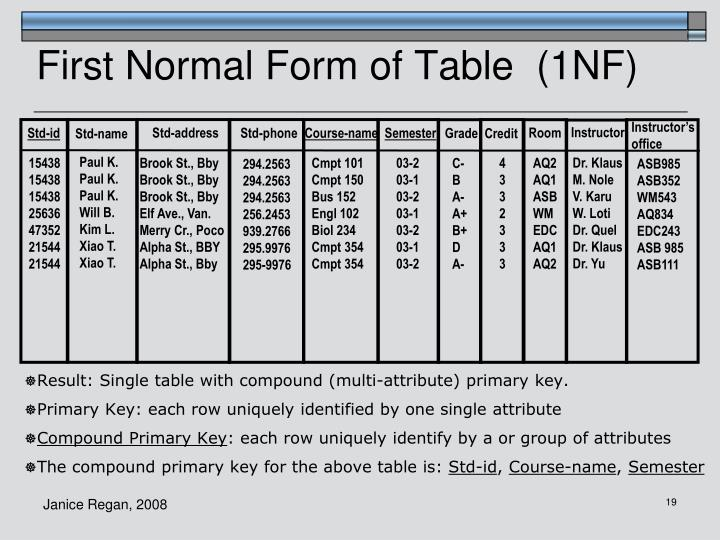 First Normal Form of Table  (1NF)