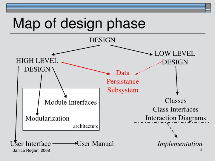 Map of design phase