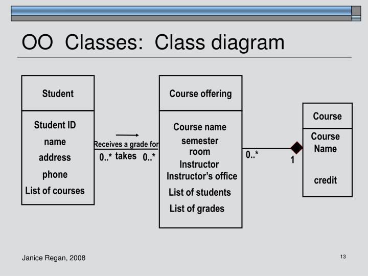 OO  Classes:  Class diagram