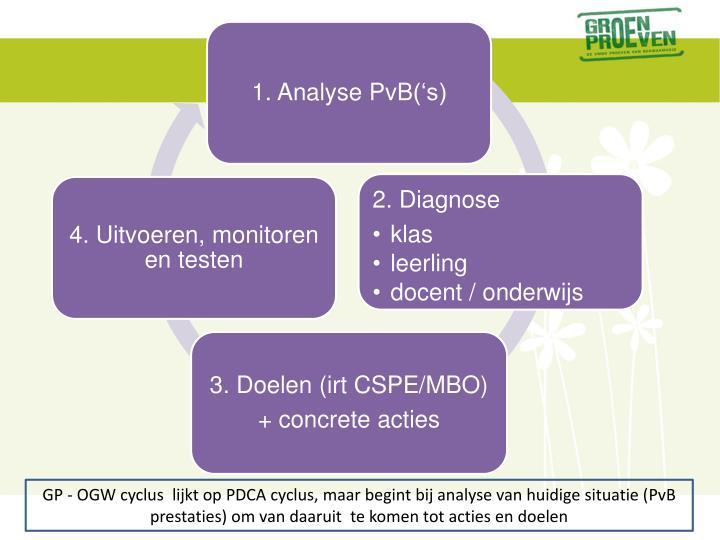 GP - OGW cyclus  lijkt op PDCA cyclus, maar begint bij analyse van huidige situatie (
