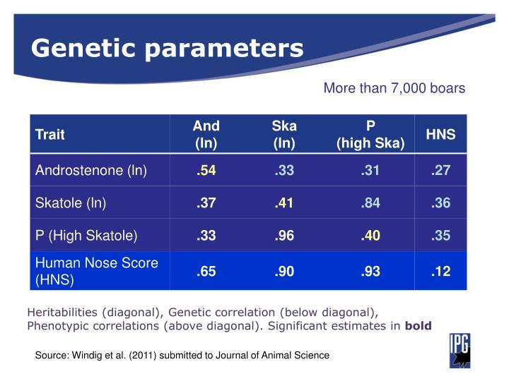 Genetic parameters