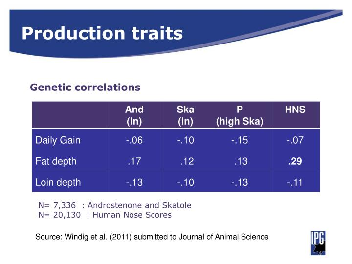 Production traits