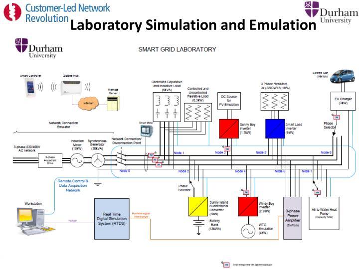 Laboratory Simulation and Emulation