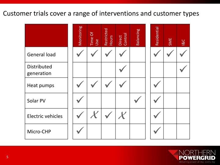 Customer trials cover a range of interventions and customer types