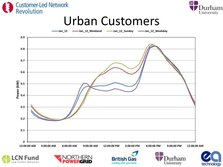 Urban Customers