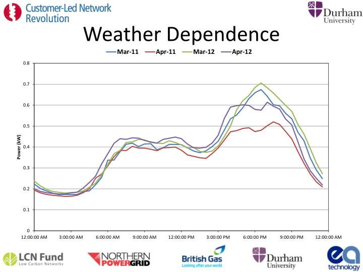 Weather Dependence