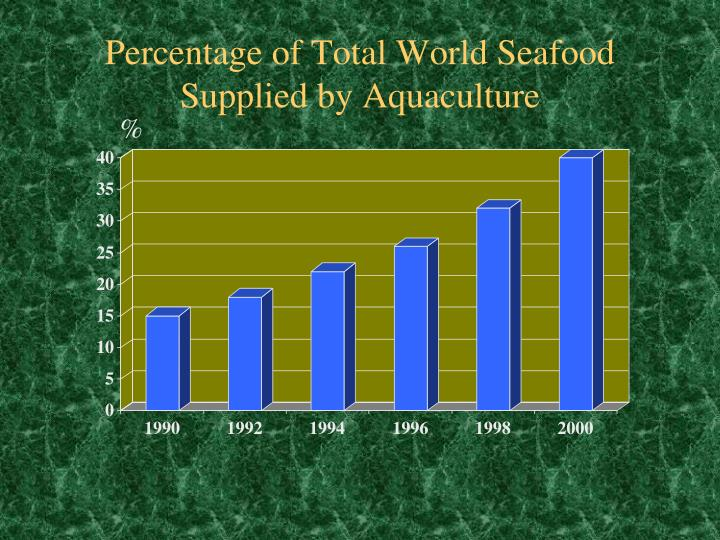 Percentage of Total World Seafood Supplied by Aquaculture