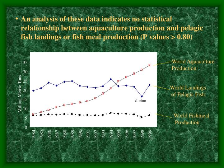An analysis of these data indicates no statistical relationship between aquaculture production and pelagic fish landings or fish meal production (P values > 0.80)