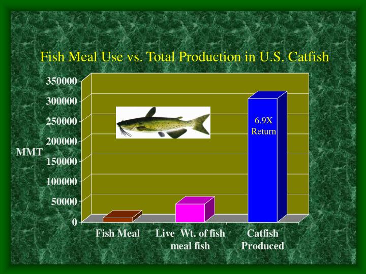 Fish Meal Use vs. Total Production in U.S. Catfish