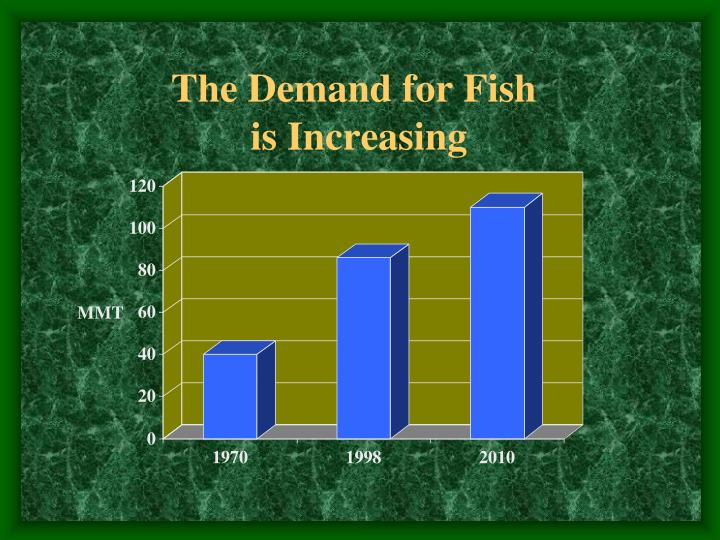 The Demand for Fish