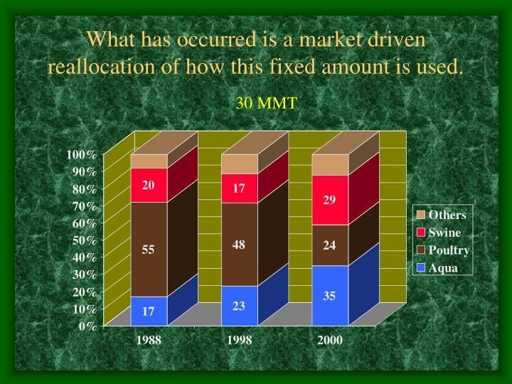 What has occurred is a market driven reallocation of how this fixed amount is used.