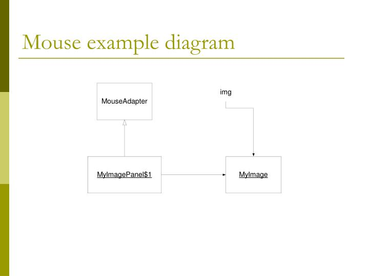 Mouse example diagram