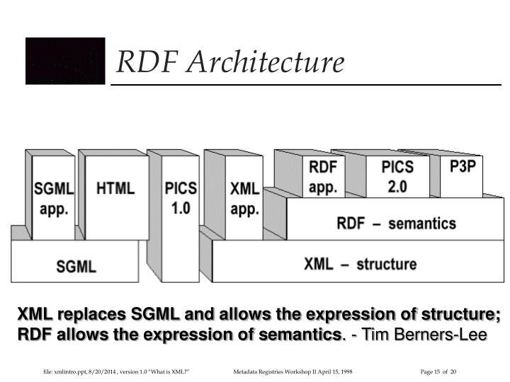 RDF Architecture