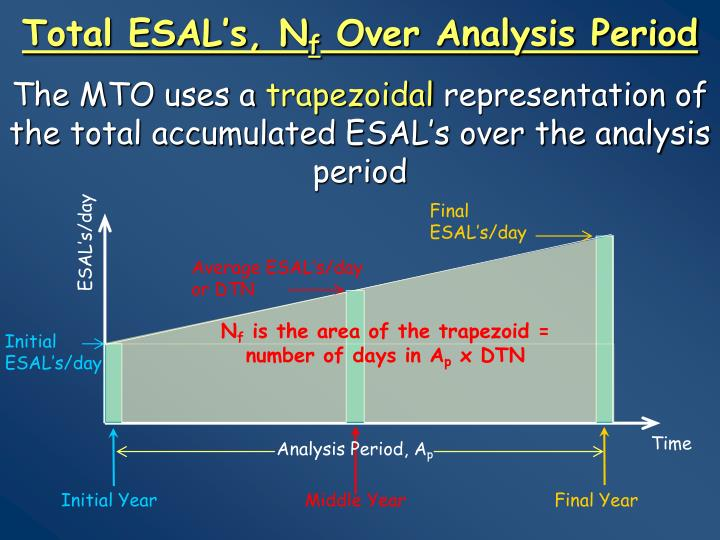 Total esal s n f over analysis period