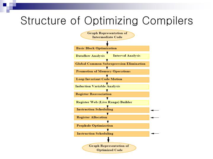 Structure of Optimizing Compilers