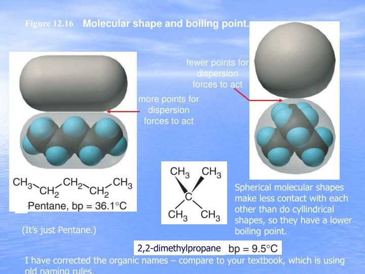 Molecular shape and boiling point.