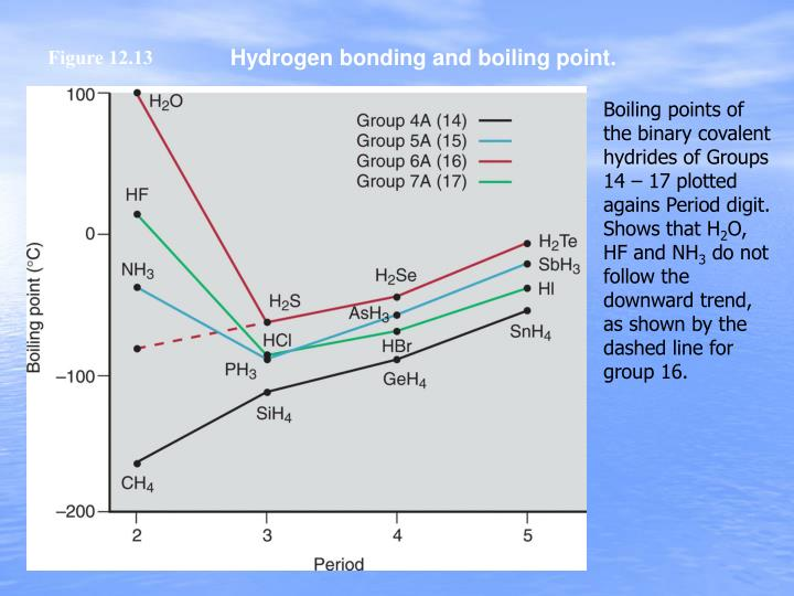 Hydrogen bonding and boiling point.