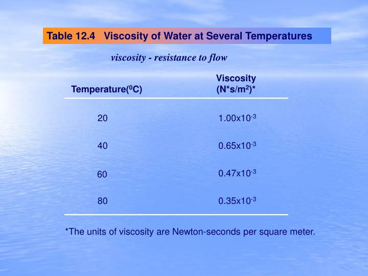 Table 12.4   Viscosity of Water at Several Temperatures