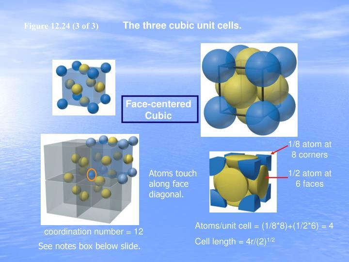 1/8 atom at 8 corners