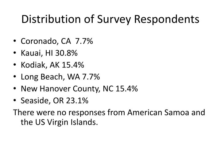 Distribution of Survey Respondents