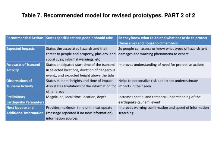 Table 7. Recommended model for revised prototypes. PART 2 of 2