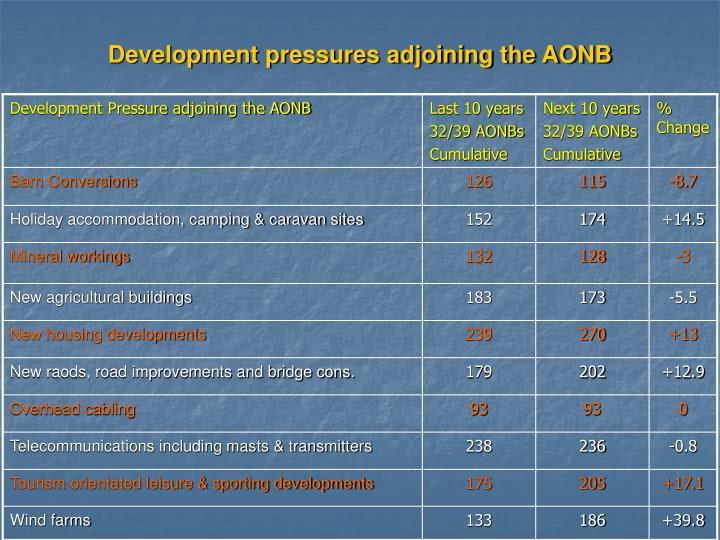 Development pressures adjoining the AONB