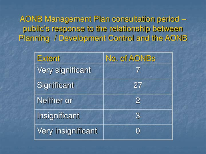AONB Management Plan consultation period – public's response to the relationship between Planning  / Development Control and the AONB
