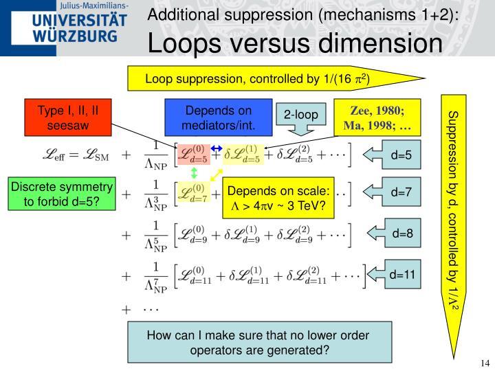 Additional suppression (mechanisms 1+2):