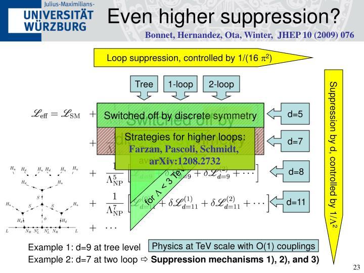 Even higher suppression?