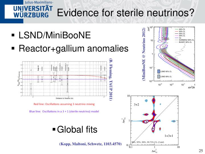 Evidence for sterile neutrinos?