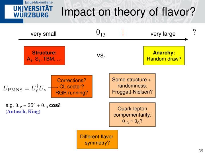 Impact on theory of flavor?