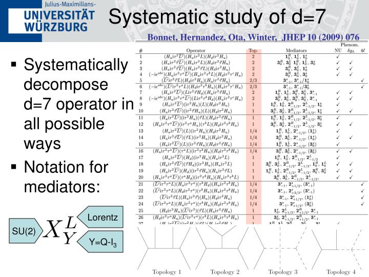 Systematic study of d=7