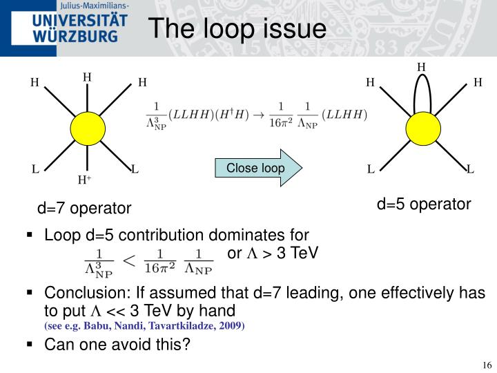 The loop issue