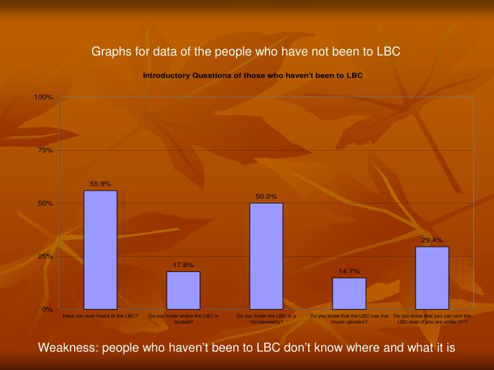Graphs for data of the people who have not been to LBC