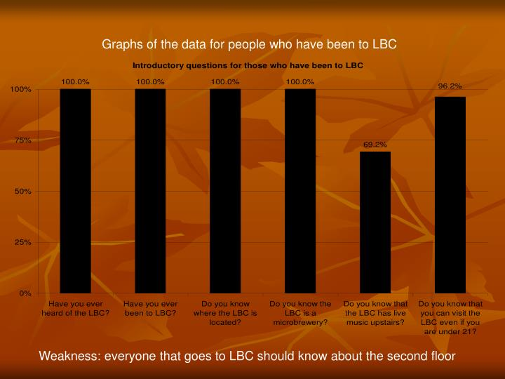 Graphs of the data for people who have been to LBC
