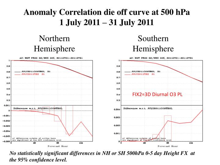 Anomaly Correlation die off curve at 500 hPa