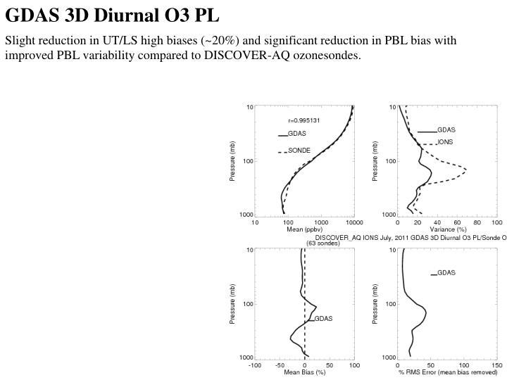 GDAS 3D Diurnal O3 PL