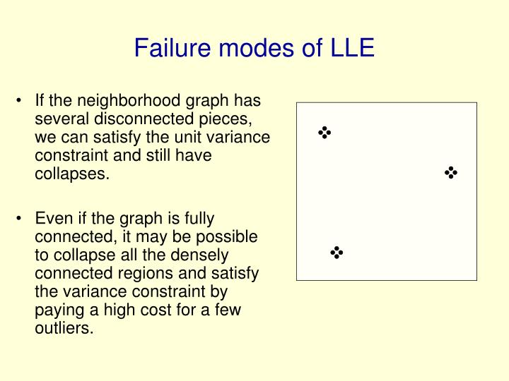 If the neighborhood graph has several disconnected pieces, we can satisfy the unit variance constraint and still have collapses.