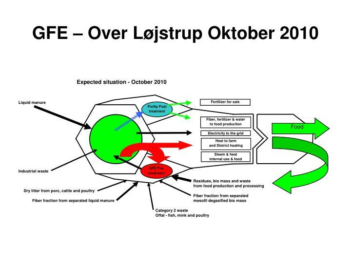 GFE – Over Løjstrup Oktober 2010