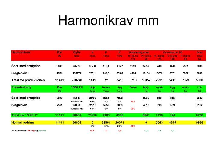 Harmonikrav mm