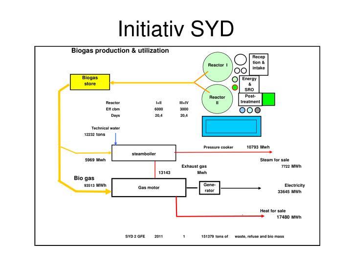 Initiativ SYD