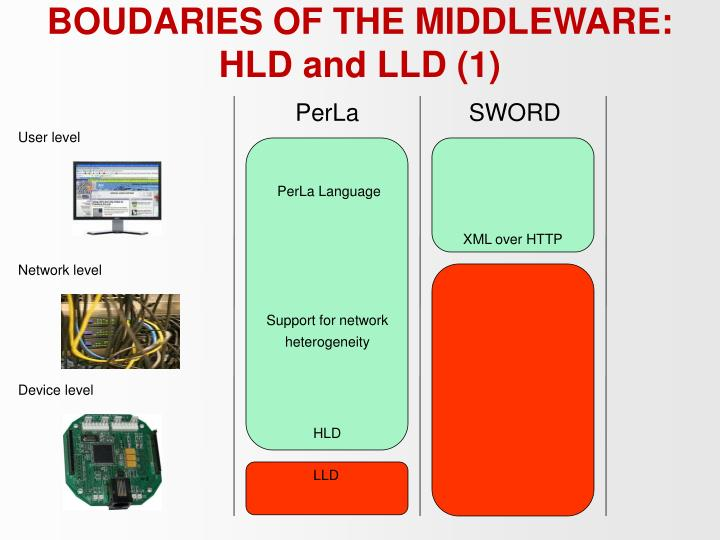 BOUDARIES OF THE MIDDLEWARE: HLD and LLD (1)