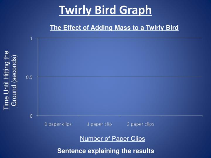 Twirly Bird Graph