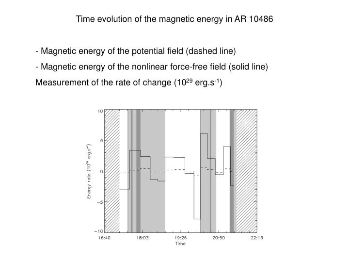 Time evolution of the magnetic energy in AR 10486