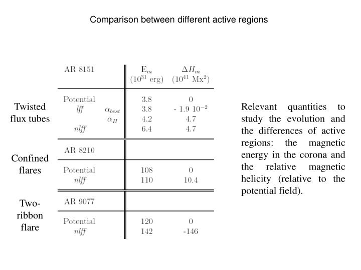 Comparison between different active regions