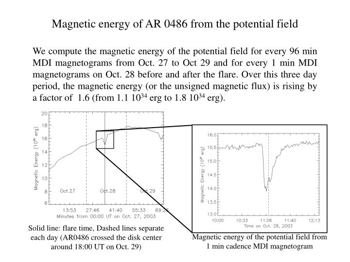 Magnetic energy of AR 0486 from the potential field