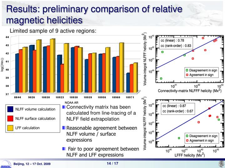 Results: preliminary comparison of relative magnetic helicities