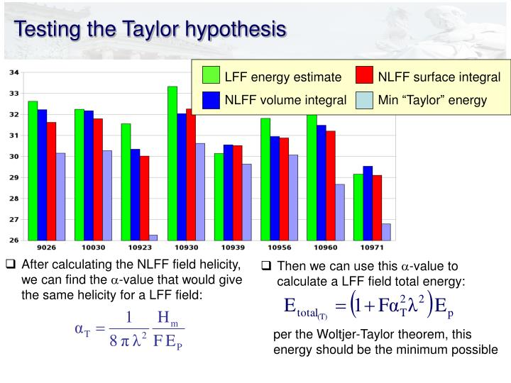 Testing the Taylor hypothesis