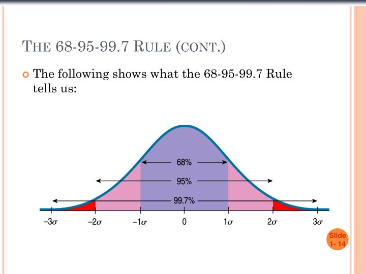 The 68-95-99.7 Rule (cont.)